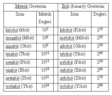 bit ölçü değerleri:kilobit (kbit),megabit (Mbit),gigabit (Gbit),terabit (Tbit),petabit (Pbit),exabit (Ebit),zettabit (Zbit),yottabit (Ybit),kibibit (Kibit),mebibit (Mibit),gibibit (Gibit),tebibit (Tibit),pebibit (Pibit),exbibit (Eibit),zebibit (Zibit),yobibit (Yibit)