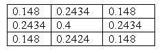 yarıçap değeri olarak 1 ve sigma değeri olarak 1 alınmış gaus filitresi