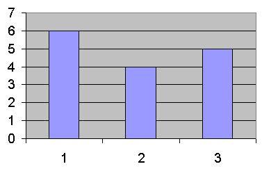 histogram, tekrar dağılımı