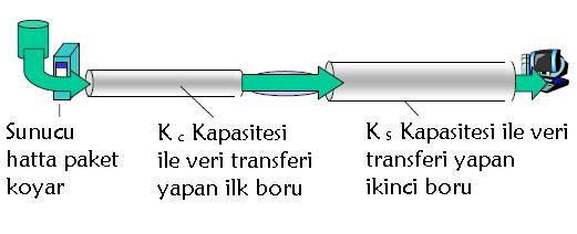 Çıktı (throughput)