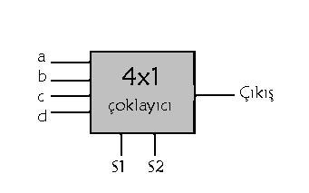 çoklayıcı (multiplexer)