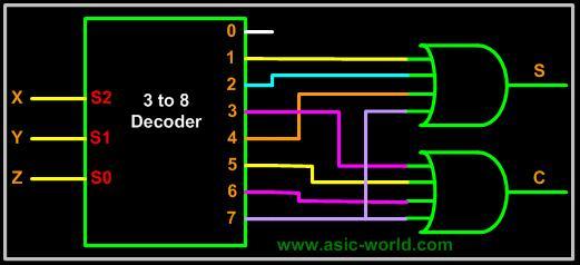 kod çözücü decoder ile tam toplayıcı
