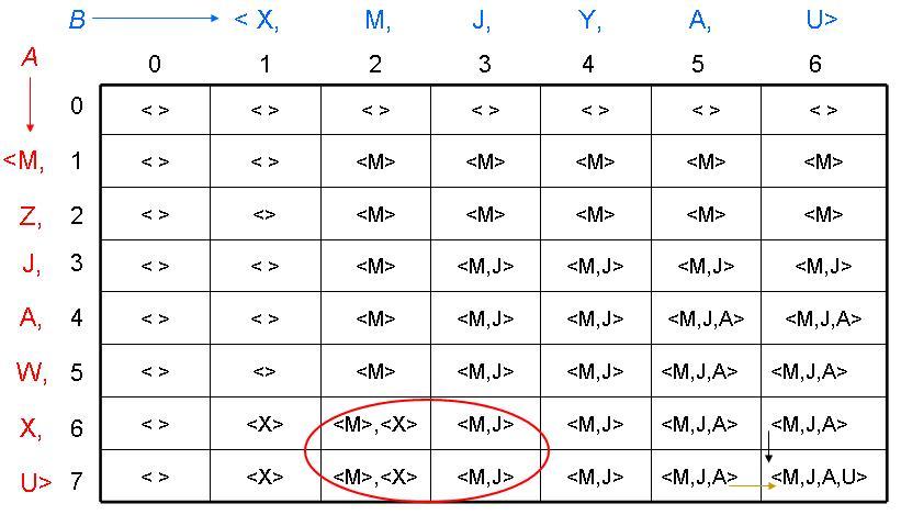 En uzun Ortak Küme (longest common subsequence, Lcs)