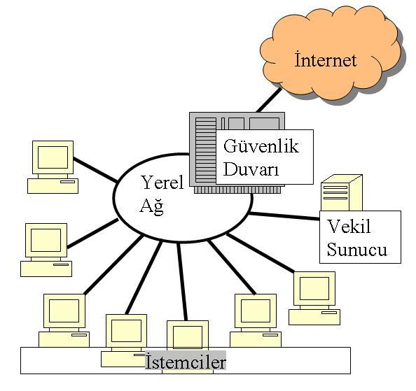 vekil sunucunun internet ve yerel ağ üzerine yerleştirilmesi