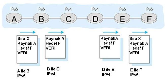 Dual Stack Çift Yığıt geçiş grafiği