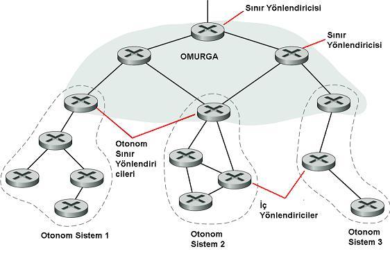 onotom_sistem_autonomous_system.jpg
