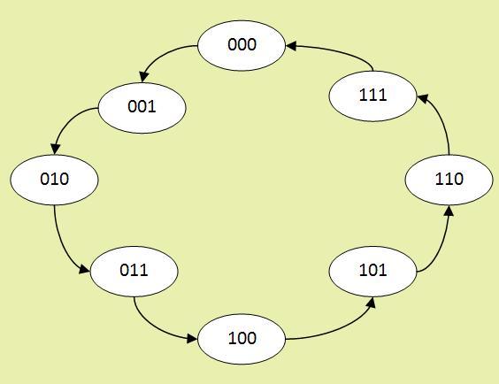 Sayıcı (counter) Durum Geçiş Diyagramı (State Transition Diagram)