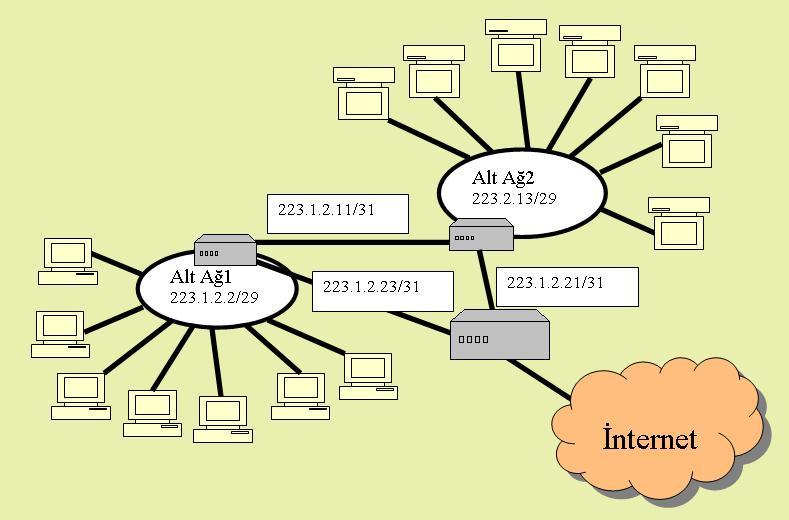 Alt ağ IP ataması subnetwork