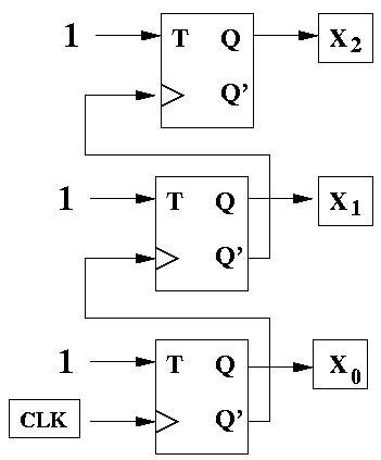 T Flip Flop kullanarak 3 bit sayıcı devre tasarımı