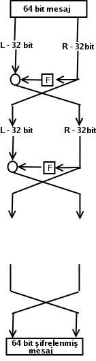 Feistel Şifreleme (Feistel Cipher, Fesitel Ağı, Feistel Network)